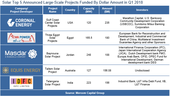 Solar Top 5 Announced Large-Scale Projects Funded By Dollar Amount in Q1 2018