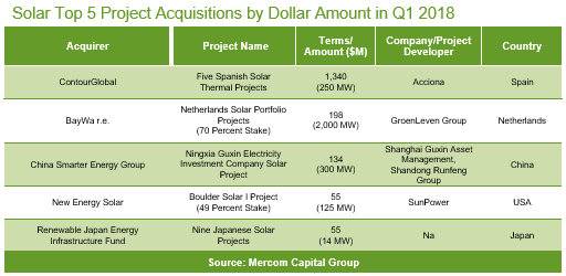Solar Top 5 Project Acquisitions by Dollar Amount in Q1 2018