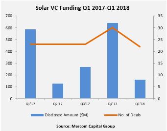 Solar VC Funding Q1 2017-Q1 2018(1)