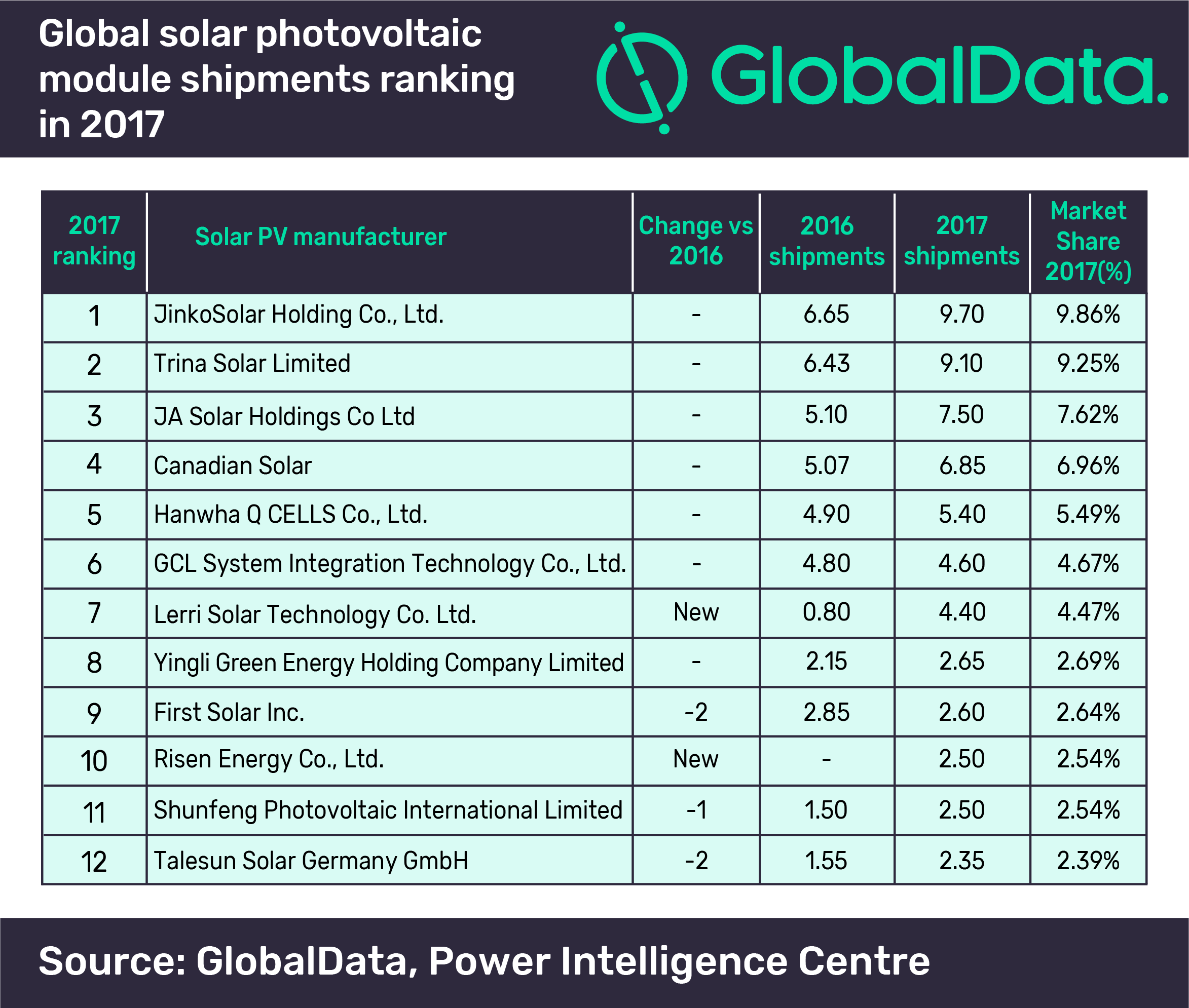 Global Data jinkosolar