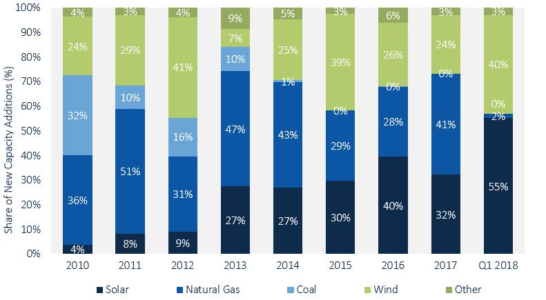 GTM solar energy market insight