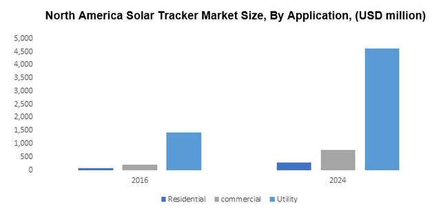 north American solar tracker market