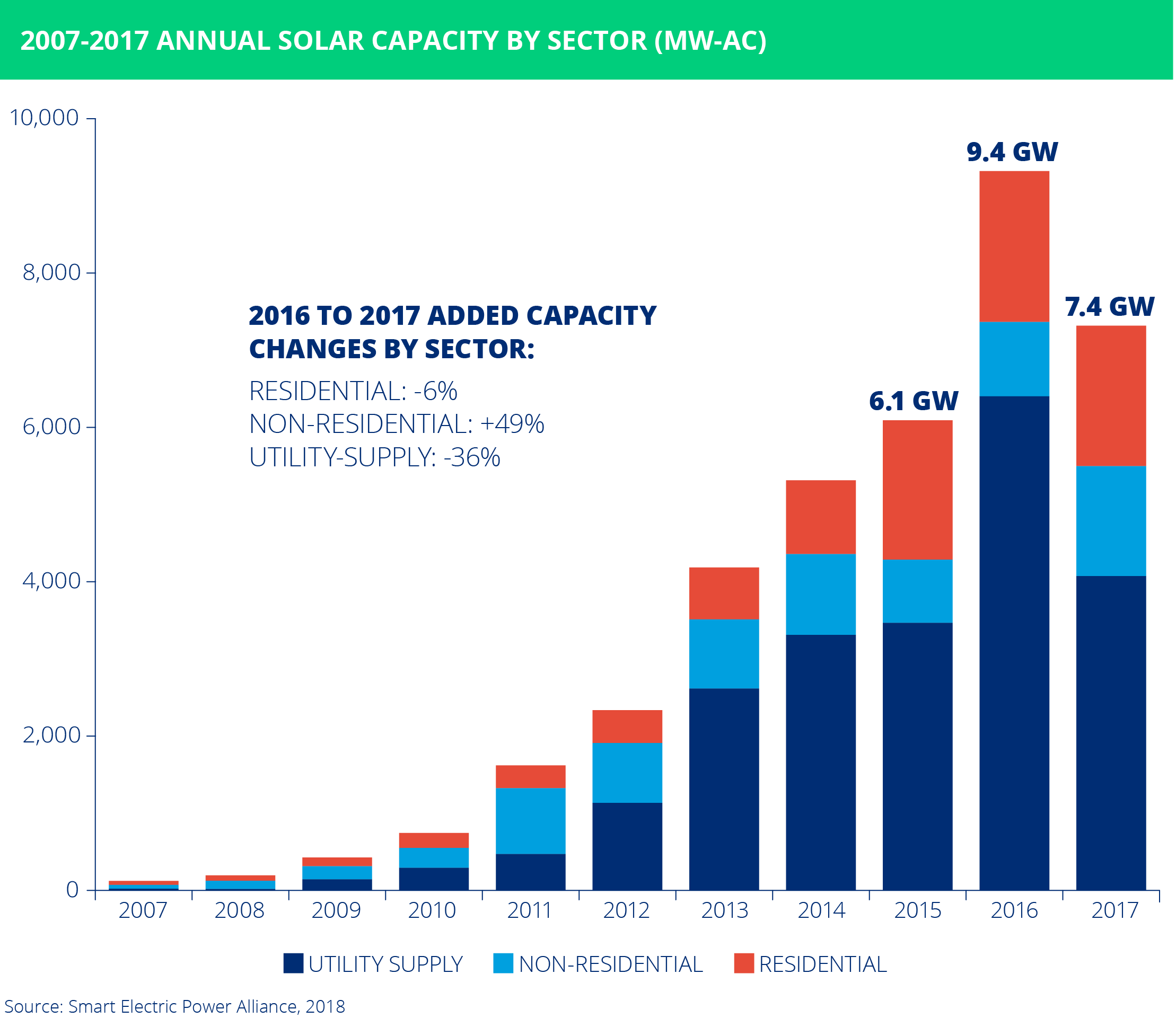 SEPA solar capacity added