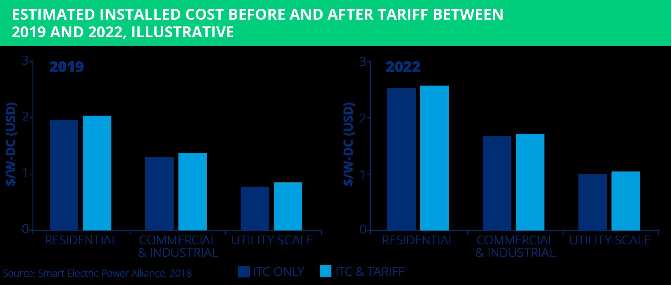 solar tariff stats