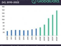 Global lithium production to triple over next four years