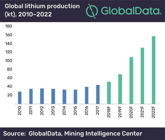 Global Data lithium