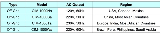 Cyboenergy inverter specs