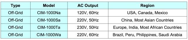 Cyboenergy inverter specs