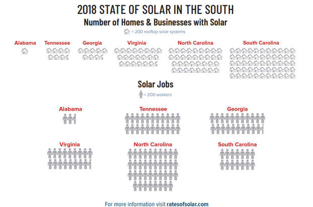rates of solar