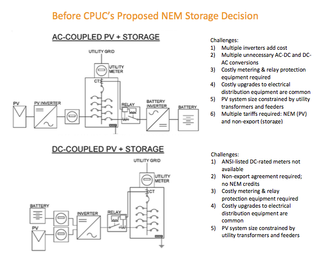 Before the CPUC's Proposed Decision