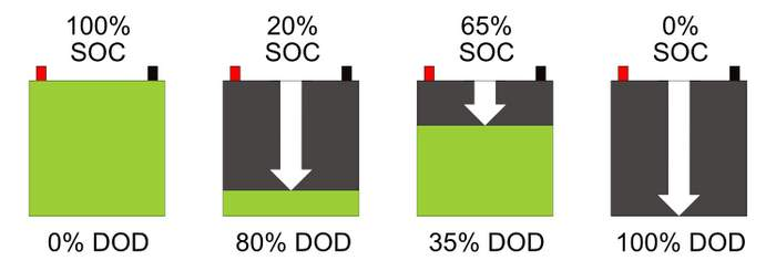 DOD vs SOC v2