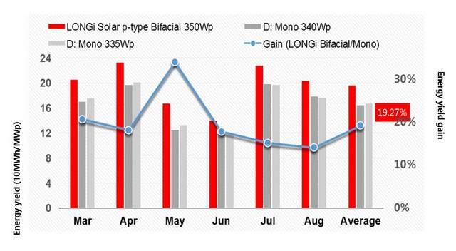 LONGI bifacial module results