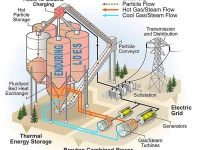 NREL gets funding to develop low-cost thermal energy storage