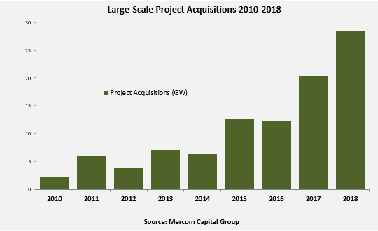 Large-Scale-Project-Acquisitions-2010-2018