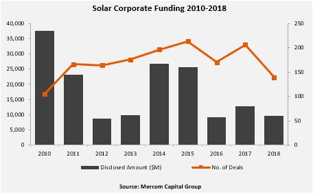 Solar-Corporate-Funding