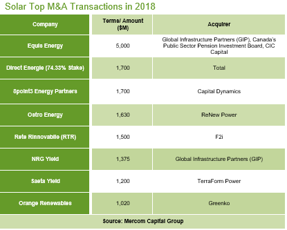 Solar-Top-MA-Transactions-in-2018