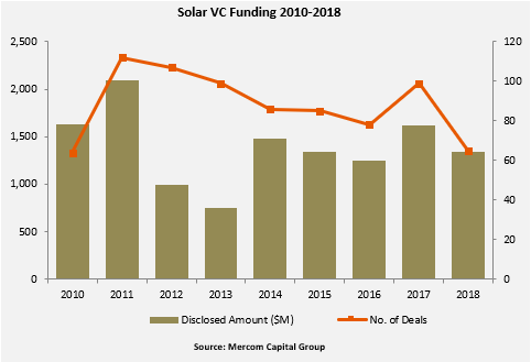 Solar-VC-Funding-2010-2018