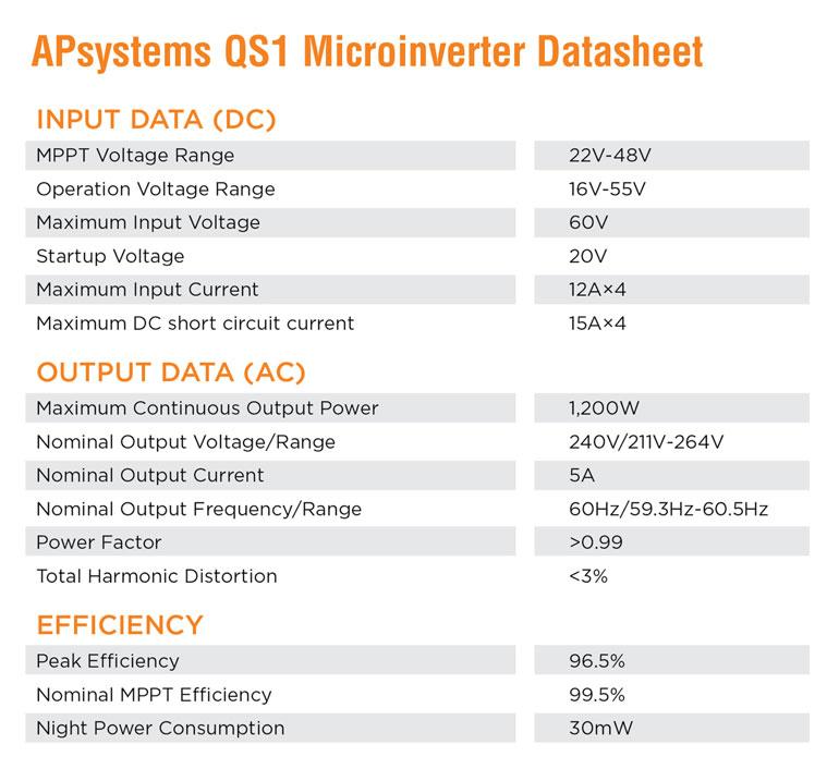 APsystems QS1 Microinverter Datasheet