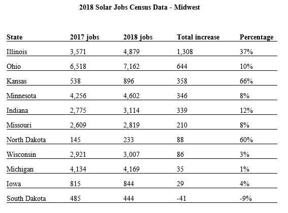 midwest solar jobs