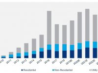 Residential solar market growth driven by 'diverse mix of national, regional installers' in 2018