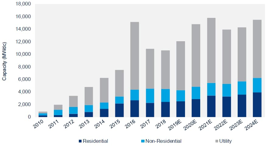 2018 US Solar Market report chart 1
