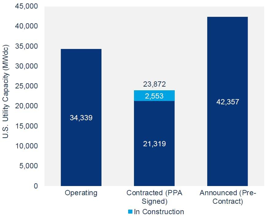 2018 US solar market report chart 2