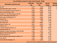 Solar jobs: Chicago, Miami, Seattle and Minneapolis-Saint Paul among big gainers in 2018