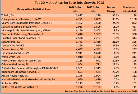 Top-Metro-Areas-for-Solar-Jobs-Growth-1