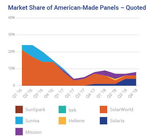 energysage market intel solar report