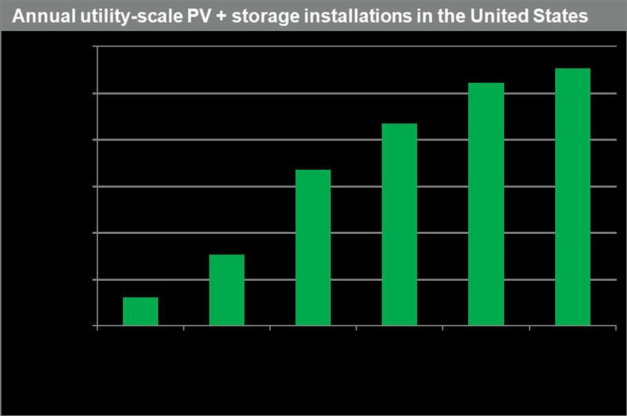 IHS storage stats