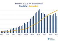 The U.S. surpasses 2 million solar installations (which will double by 2023)