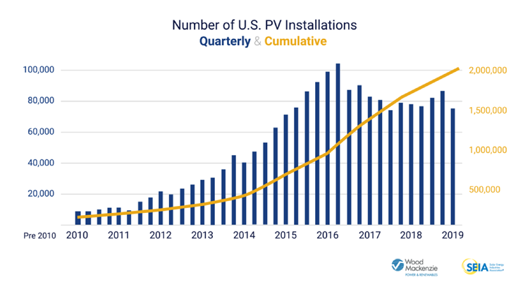 Wood Mac SEIA 2 million solar installs chart