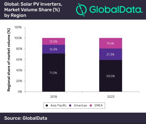 Global Data inverter market