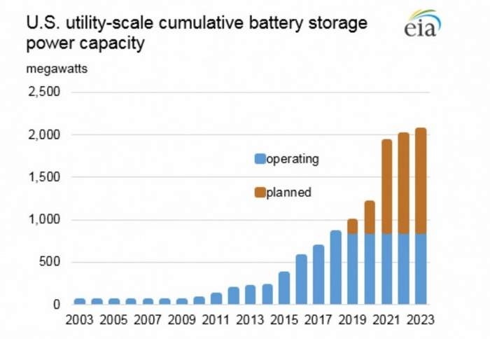 IEEFA report shows utility-scale storage has some serious momentum