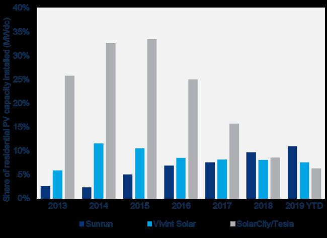 Tesla Sunrun market share