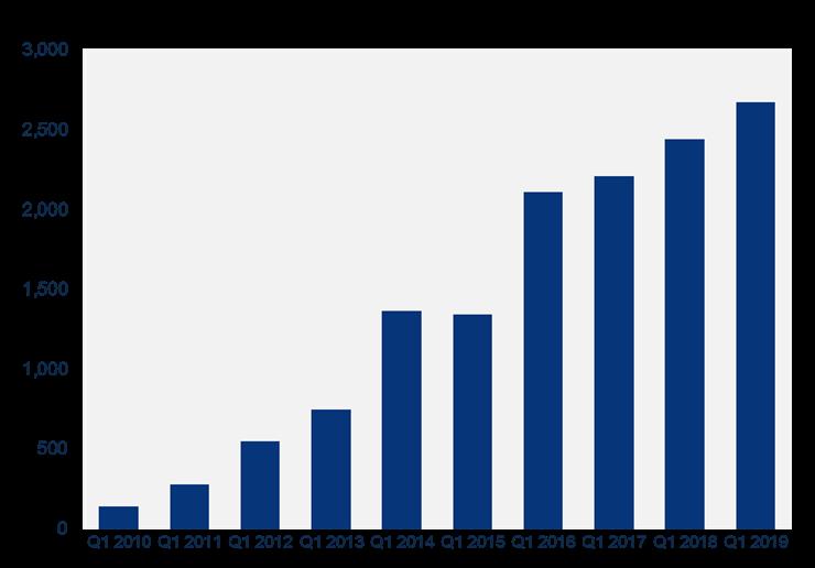 solar market q1 2019