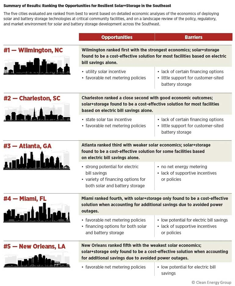 Southeast Resilience Snapshot