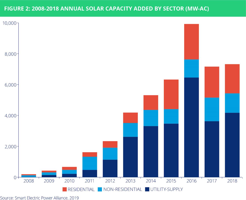 utility solar 2018