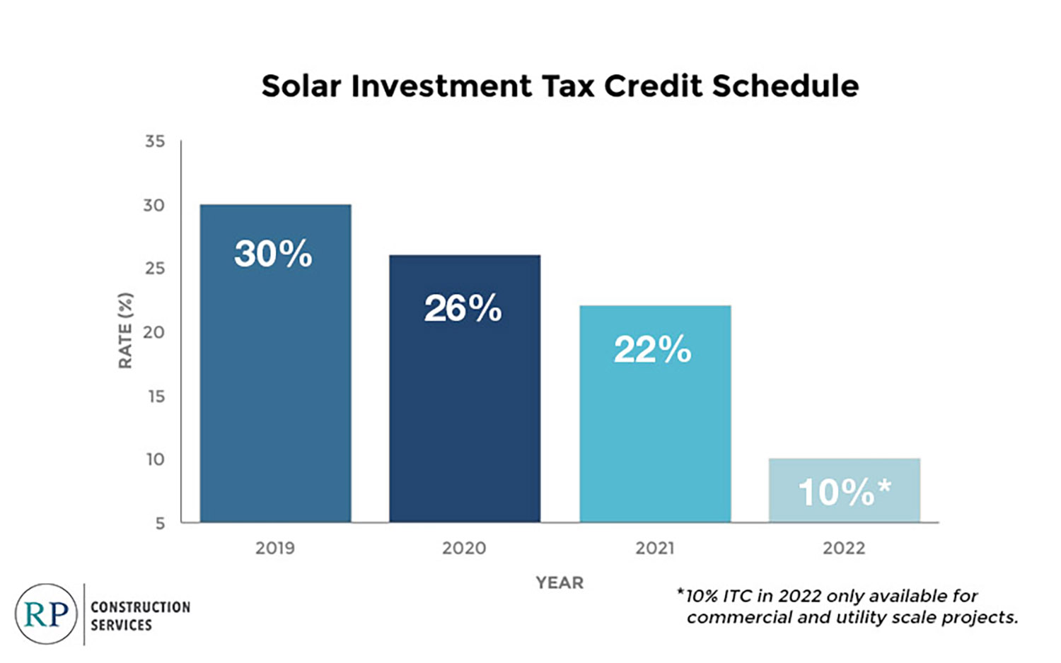 'Safe Harbor' from RPCS helps solar developers benefit from this year's ITC rate next year