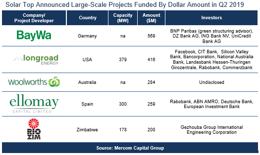 Solar-Top-Announced-Large-Scale-Projects-Funded-By-Dollar-Amount-in-Q2-2019-1