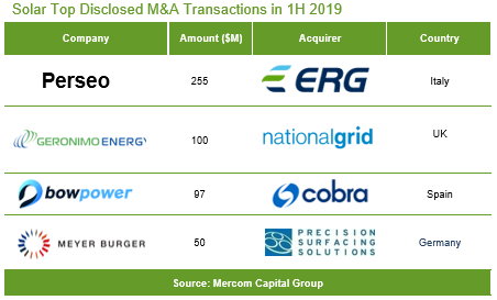 Solar-Top-Disclosed-MA-Transactions-in-1H-2019-1