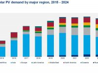 Global solar PV installations are up 17 percent over 2018