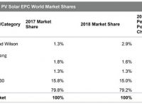 IHS Markit: The global solar EPC market continues to fragment (Sterling and Wilson takes top spot)
