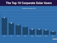 Apple, Amazon top list of corporate buyers of solar energy in the United States in 2018
