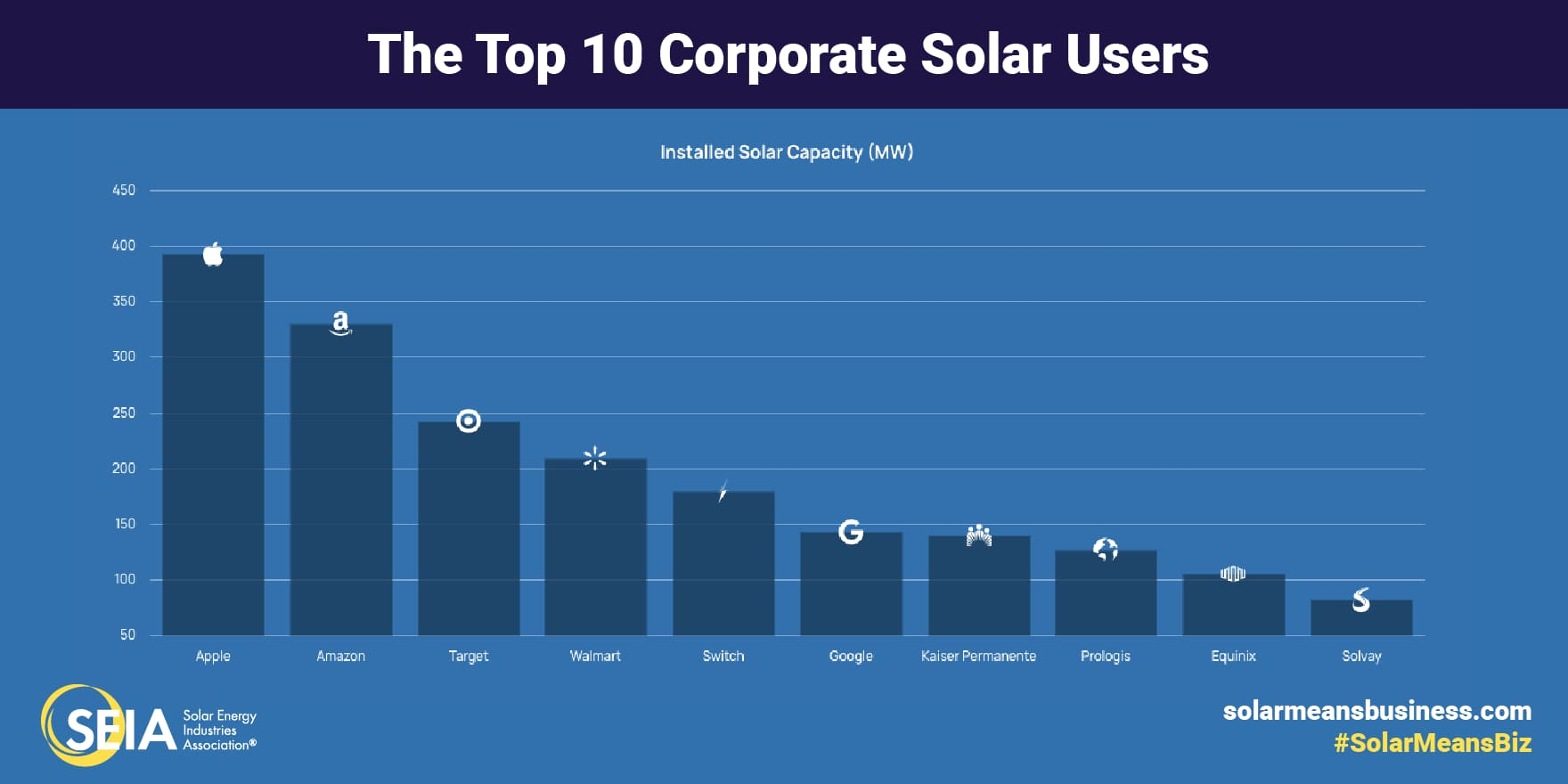 top solar corporate users