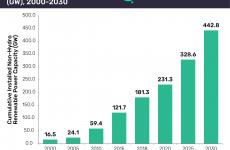GlobalData: U.S. renewable energy capacity to double by 2030