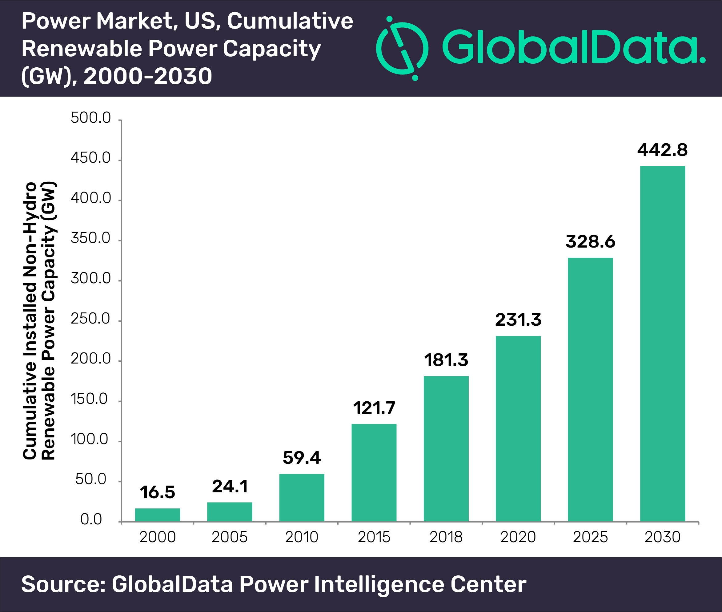GlobalData US renewable capacity (1)