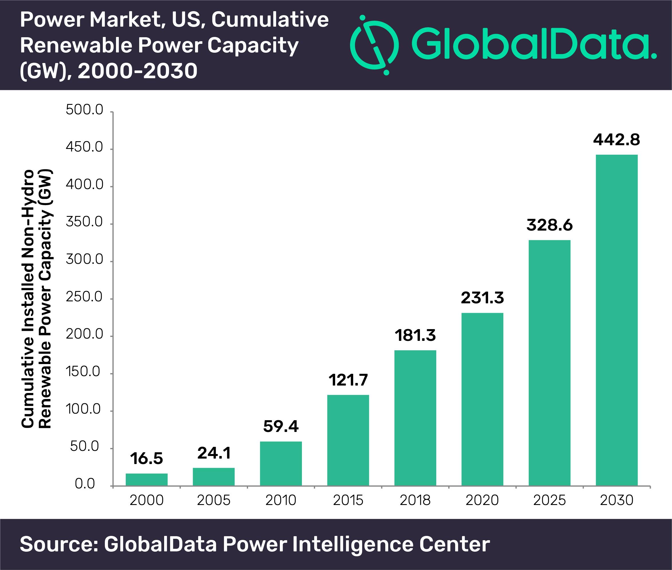GlobalData US renewable capacity (1)