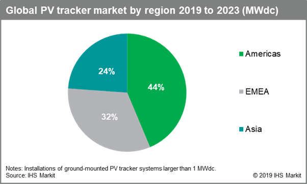 IHS Markit EMA tracker by region