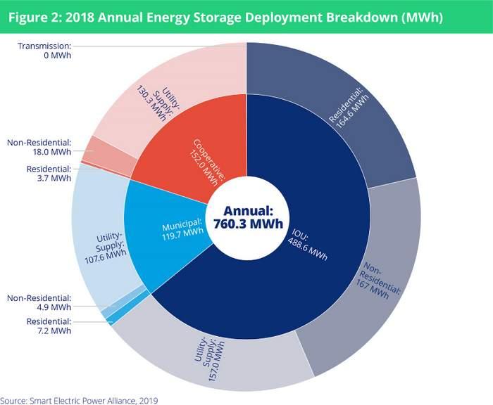 SEPA energy storage market snapshot
